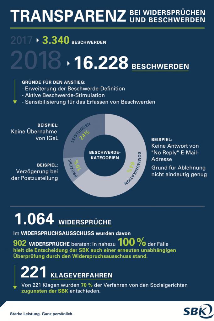 Infografik zur SBK Beschwerden